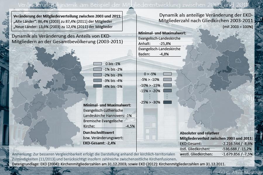 Veränderung des Anteils von EKD-Mitgliedern an der Gesamtbevölkerung (links) und relativer Mitgliederschwund zwischen 2003 und 2011