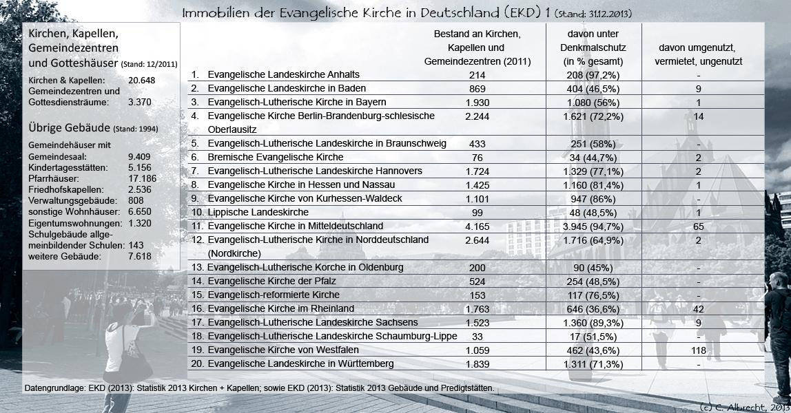 Immobilienbestand der EKD 2011/1994