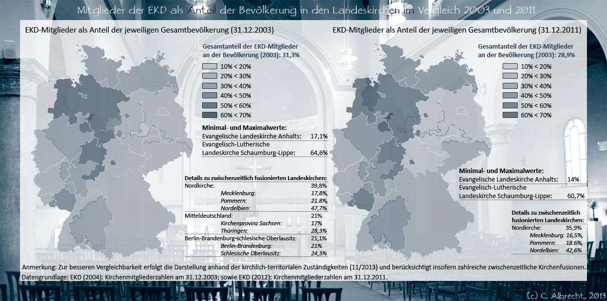 EKD-Mitlglieder als Anteil der Bevölkerung im Vergleich 2003 / 2011